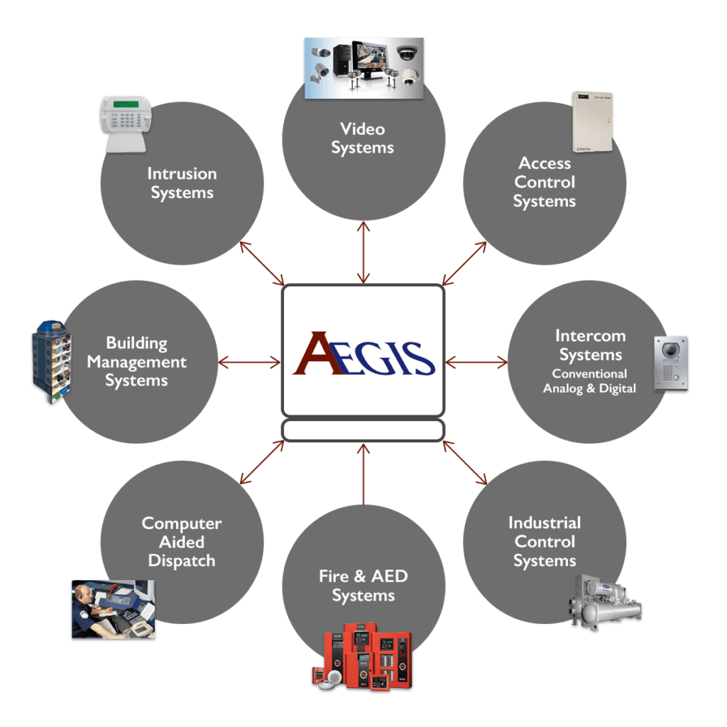 an example of what aegis is compatible with